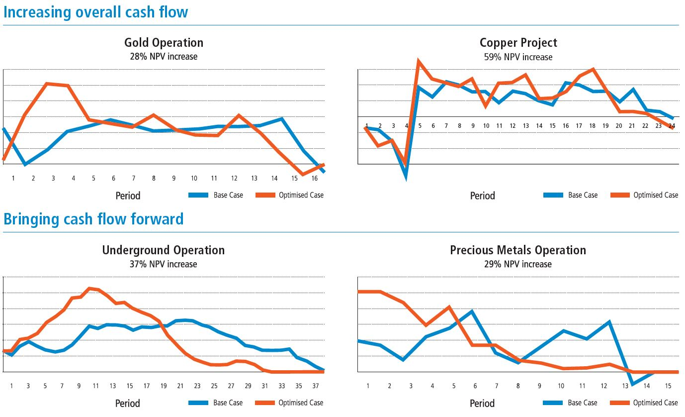 How mining companies improve their cash flow profile via mining optimisation with Whittle Consulting