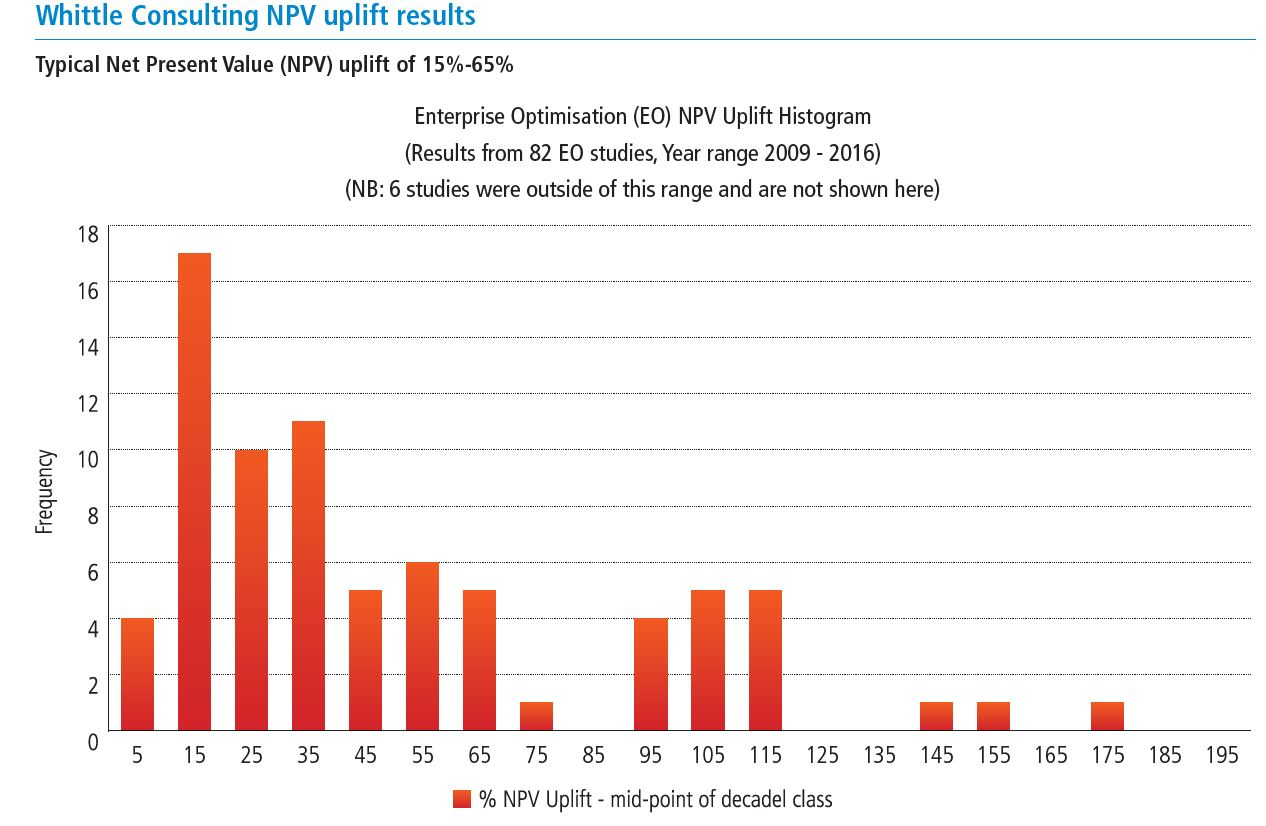 How mining companies improve Net Present Value (NPV) via mining optimisation with Whittle Consulting